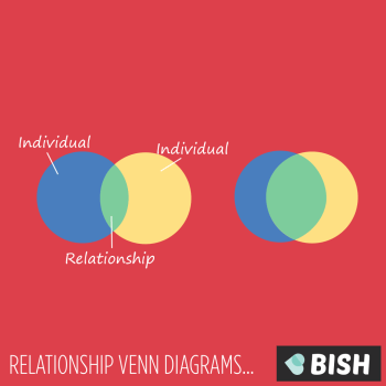 relationship venn diagrams - bish guide to relationships