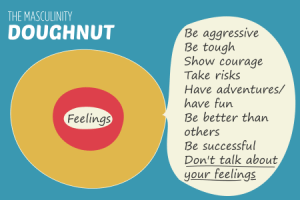 Masculinity doughnut - what men are taught about being a man is the dough. Their feelings are the jam.