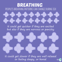 Breathing. People's breathing patterns can change during sex. It could get quicker if they are excited but also if they are nervous or panicky. It could get slower if they are well relaxed, or feeling sleepy or bored
