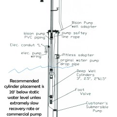 4 Wire Submersible Well Pump Wiring Diagram 2002 Ford Escape Starter Static Water Level Measurement Hand Instalation
