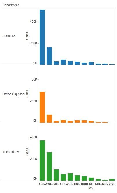 Tableau Chart Types - Ofertasvuelo