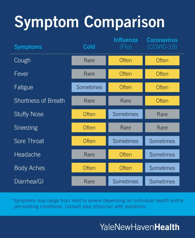 Corona Virus Vs Common Cold Symptoms
