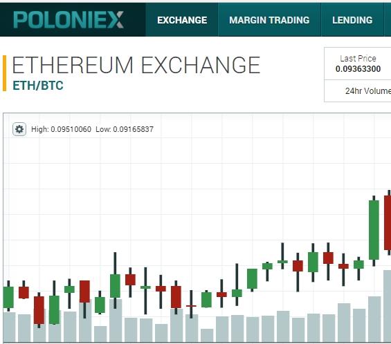 Poloniex Para Yatırma: Bitcoin ve Altcoinler