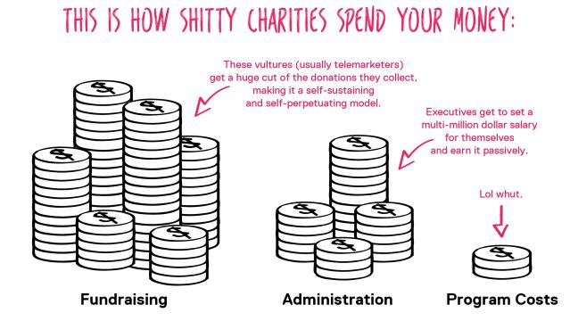 This is how shitty charities spend your money.