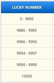 Lucky Numbers in freebitco.in