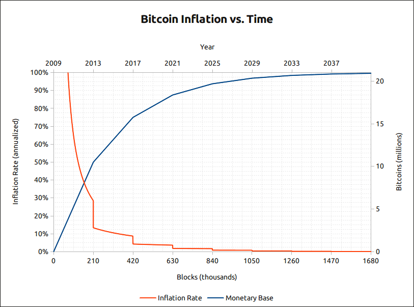 bitcoin inflation chart