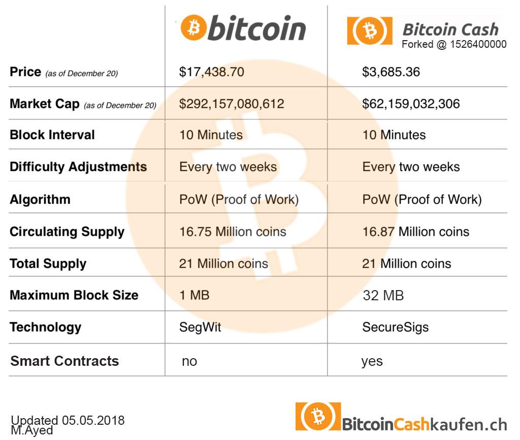 Der Vergleich in der obigen Tabelle zeigt bereits die aktuellste BItcoin Cash in der Forked Version welche ca. am 15. Mai 2018 durch ist. Blockhöhe des BCH Forks wird auf 1526400000  stattfinden.