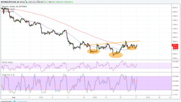 Bitcoin (BTC) Price Watch: Could This Be a Reversal Pattern? 2