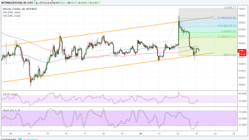 Bitcoin (BTC) Price Watch: Testing Uptrend Channel Support 3