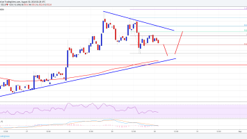 Bitcoin Cash Price Analysis: BCH/USD Holding Key Support at $540 3