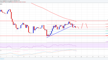 Bitcoin Price Weekly Analysis: BTC/USD Failed Again Near $6,600, Now What? 4