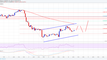 Bitcoin Price Watch: BTC/USD Hesitates, But Further Gains Possible 2