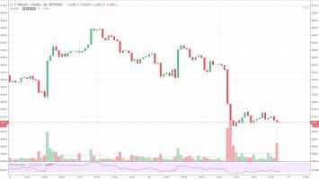 Crypto Market Crumbles To New Year-To-Date Lows, Where Does it go Next? 2