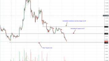 EOS Daily Chart Aug 15