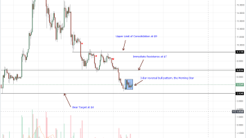 EOS Daily Chart Aug 25