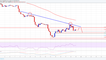 Ethereum Price Weekly Analysis: ETH/USD's Upsides Capped Near $320 1