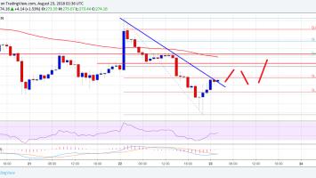 Ethereum Price Analysis: ETH/USD Trimmed Gains, Bearish Below $284 2