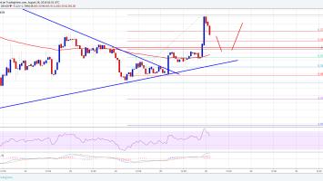 Ethereum Price Analysis: Can ETH/USD Hold Gains Above $275? 3