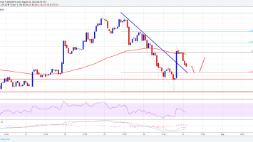 Ethereum Price Analysis: ETH/USD Holding Key $270-275 Support 2