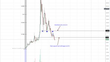 Litecoin Weekly Chart Aug 25