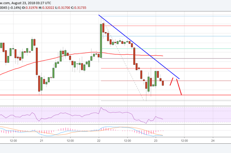 Ripple Price Analysis: XRP/USD At Risk of Break Below $0.3100 1