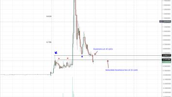 XRP Weekly Chart Aug 18