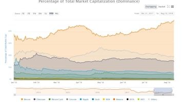 Bitcoin Eclipses 50% Crypto Market Dominance For First Time Since December 2