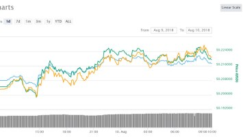 Hope for Crypto Recovery as Stellar (XLM) Leads the Way 2