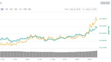 XRP Recovers as Ripple Expands Crypto Exchange Partners 2