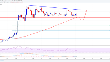 Bitcoin Cash Price Analysis: BCH/USD Consolidating Above $600 1