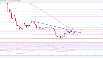 Bitcoin Cash Price Analysis: BCH/USD's Recoveries Remain Capped 3