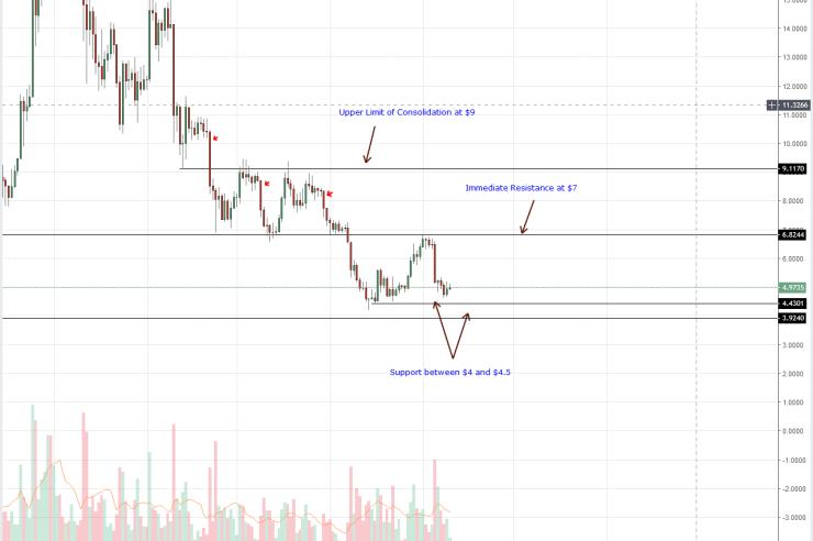 EOS Daily Chart Sep 11