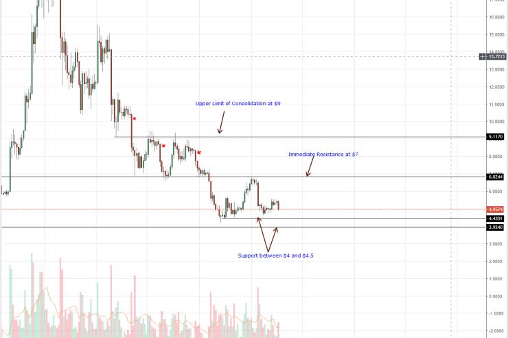 EOS Daily Chart Sep 18