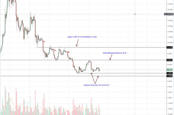 EOS Daily Chart Sep 19