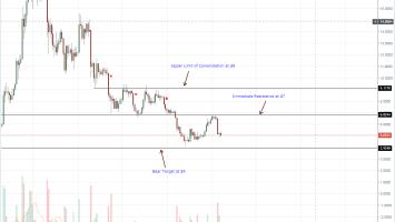 EOS Daily Chart Sep 8