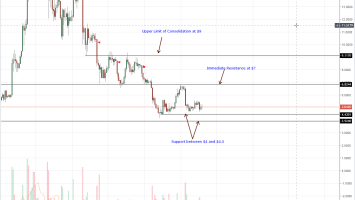 EOS Price Daily Chart Sep 20