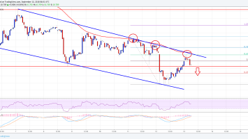 Ethereum Classic Price Analysis: ETC/USD in Downtrend Below $11.20 2