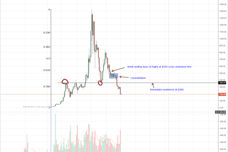 Ethereum Weekly Chart Sep 11