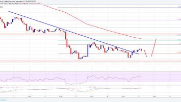 Ethereum Price Analysis: ETH/USD Sets Eyes On $210-215 2
