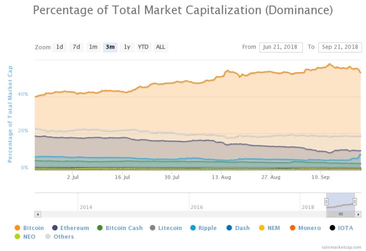 percentage of total market capitalization 1 1