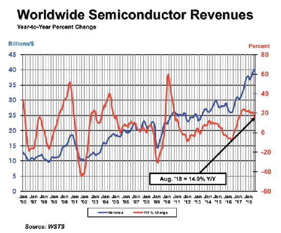 August 2018 GSR Graph