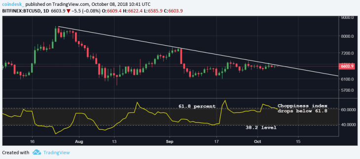 Another Measure of Bitcoin Price Volatility Hits 15-Month Low 3