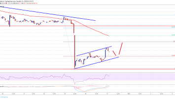 Bitcoin Cash Price Analysis: BCH/USD Recovery Facing Hurdles 2