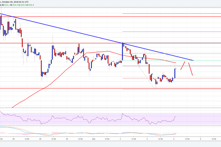 Bitcoin Cash Price Analysis: BCH/USD is Facing Uphill Task 1