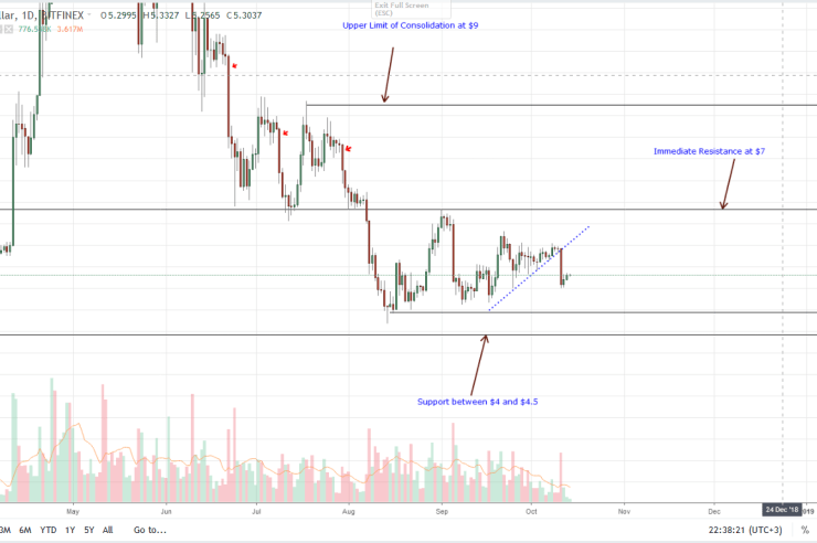 EOS Daily Chart Oct 15