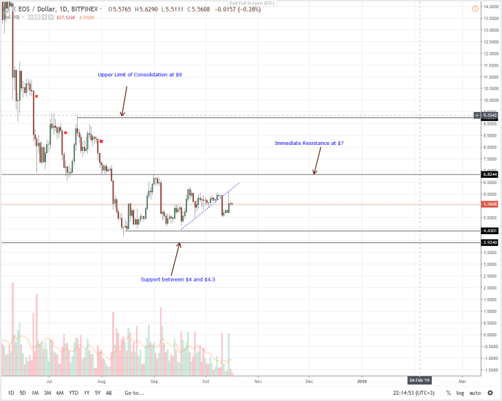 EOS Daily Chart Oct 18
