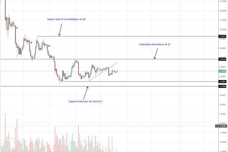 EOS Daily Chart Oct 22