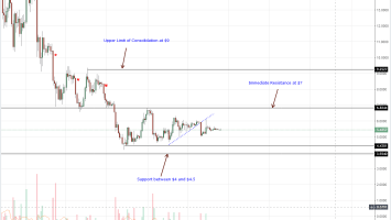 EOS Daily Chart Oct 27