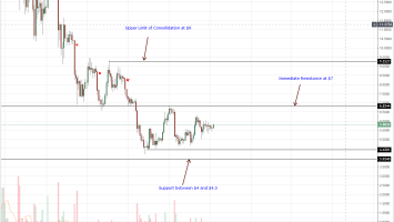 EOS Daily Chart Oct 5