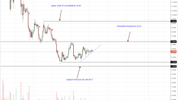 EOS Daily Chart Oct 8